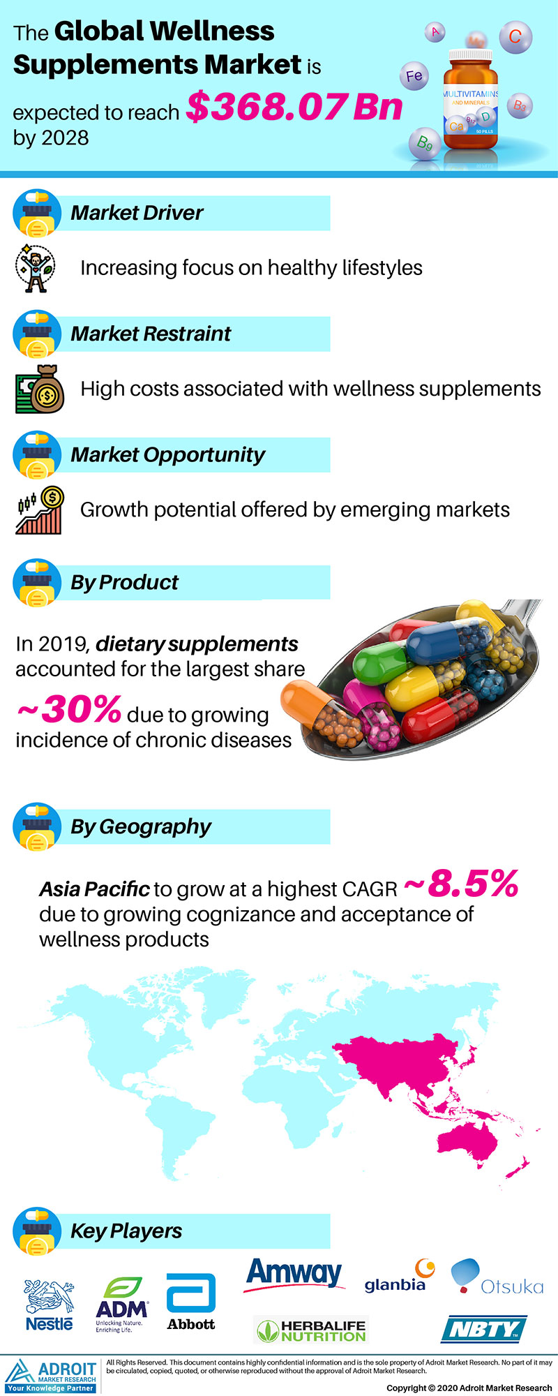 Wellness Supplements Market by Material, Application, and Region, Global Forecasts 2018 to 2025