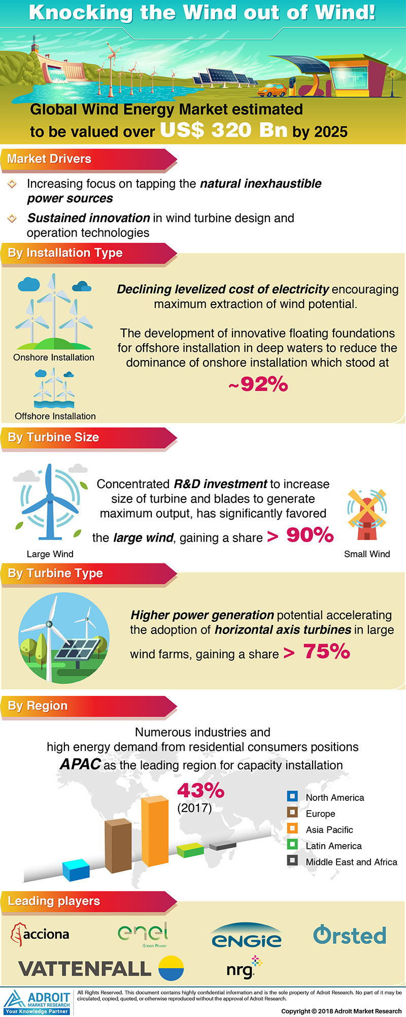 Global Wind Energy Market Size 2017 By Type, Turbine Size, Product, Turbine Type, Region and Forecast 2018 to 2025