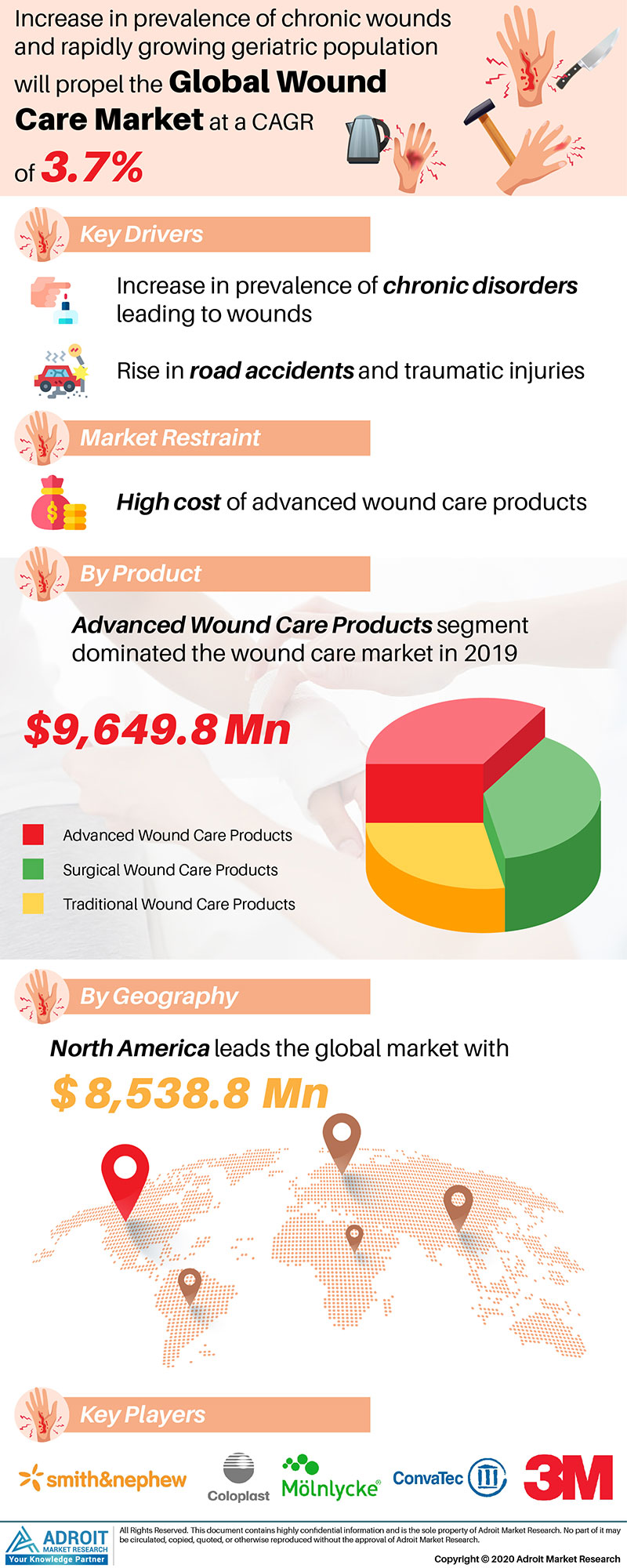 Wound Care Market by Material, Application, and Region, Global Forecasts 2018 to 2025