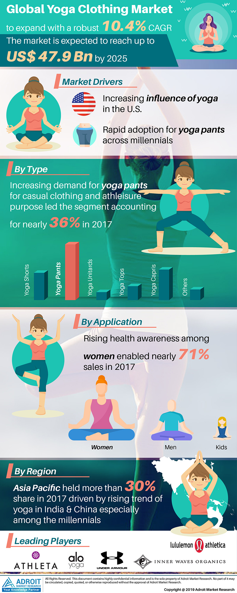 Global Yoga Clothing Market Size 2017 By Type, Application, Region and Forecast 2018 to 2025