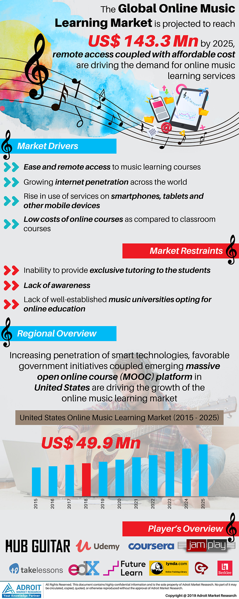 Global online music learning market