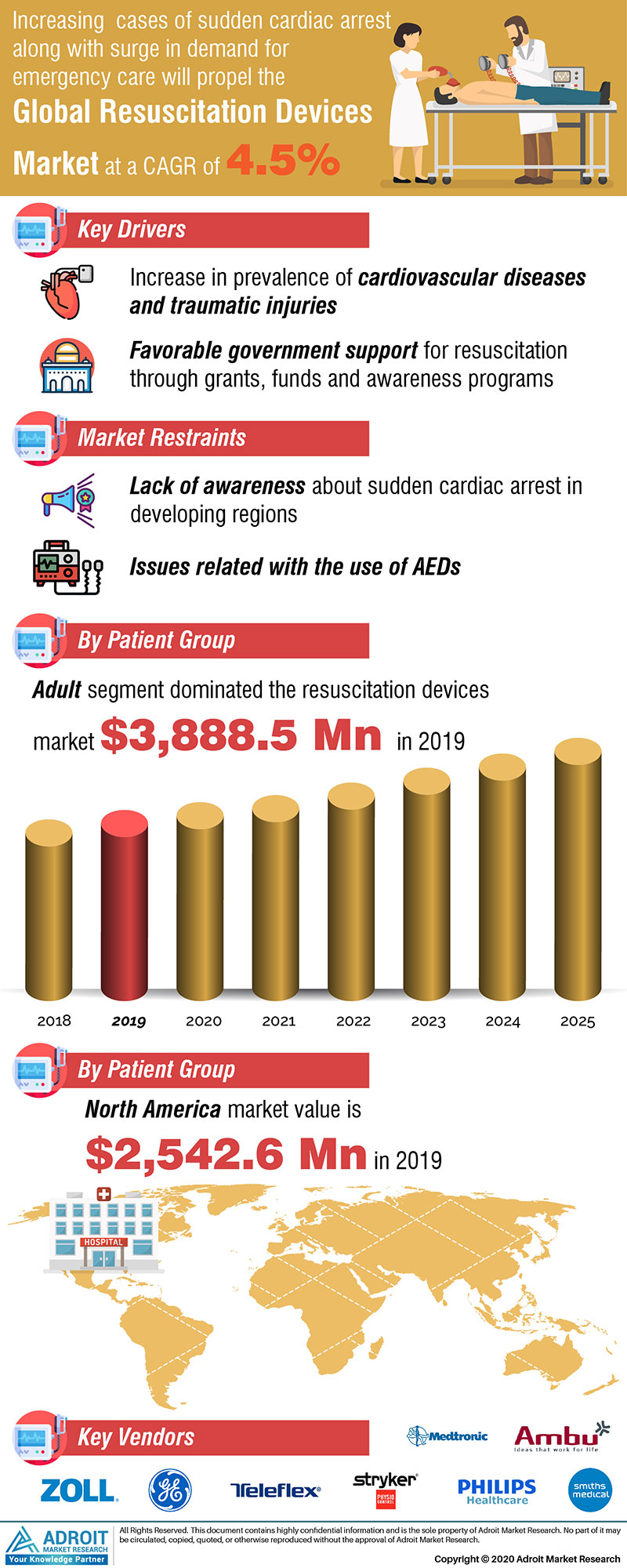 Resuscitation Devices Market Size to reach $7.8 billion by 2025