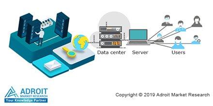 Southeast Asia Web Hosting Service Market